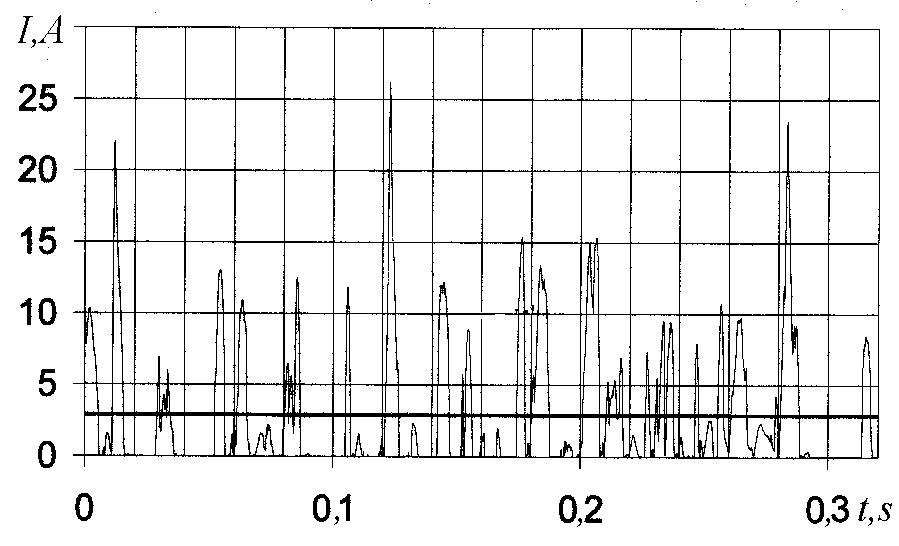 Осциллограмма изменения тока в цепи питания.